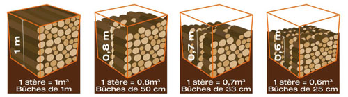 Tarifs du bois de chauffage onf corbin - Ranger du bois de chauffage ...